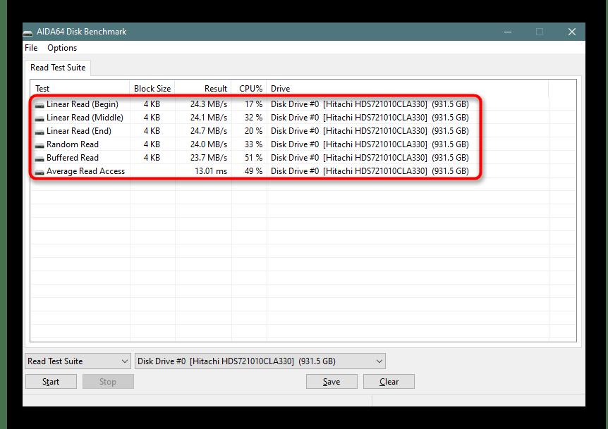 Результаты теста диска в AIDA64