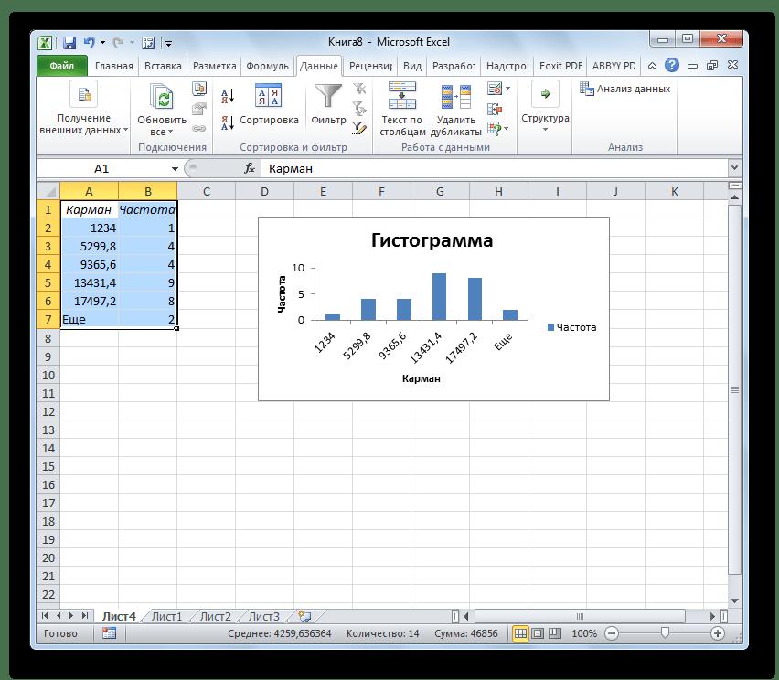 Гистограмма сформирована в Microsoft Excel