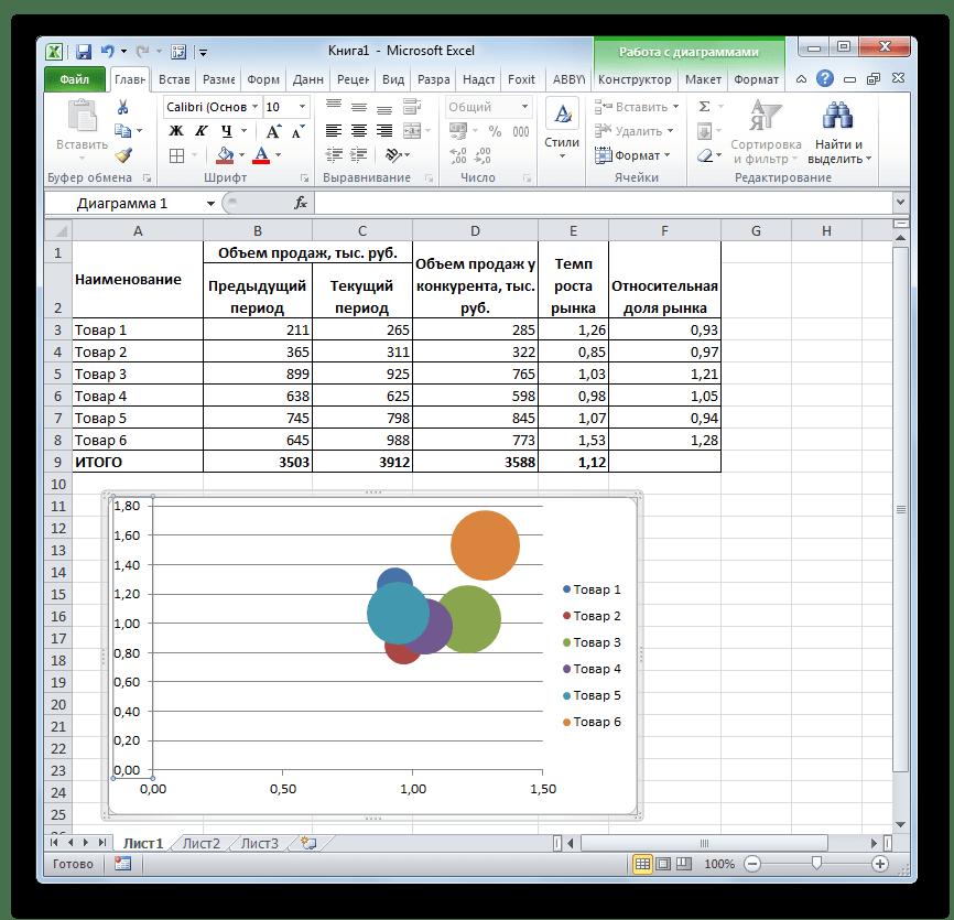 Диаграмма построена в Microsoft Excel