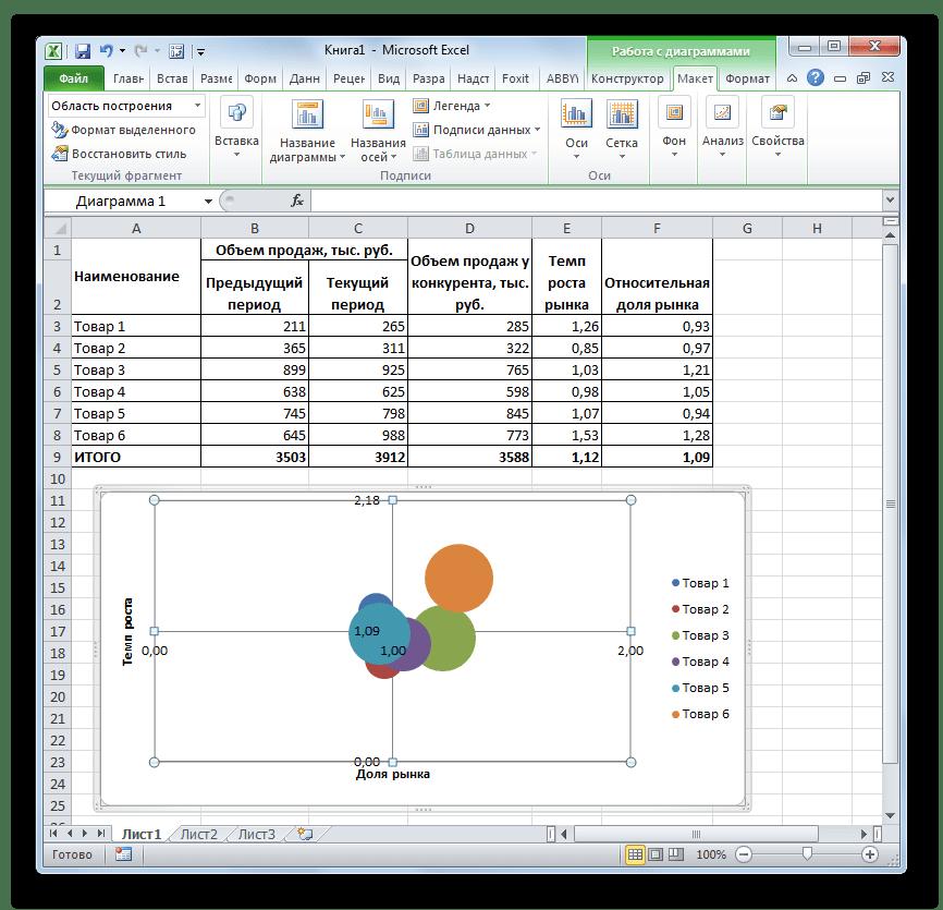 Матрица БКГ готова в Microsoft Excel