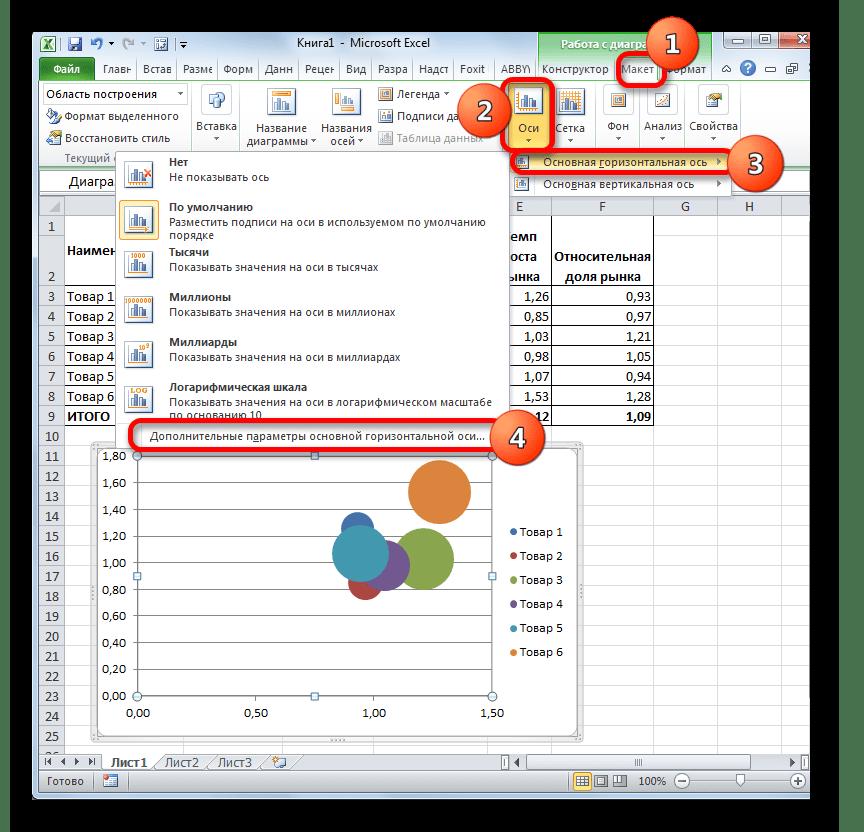 Переход к настройкам горизонтальной оси в Microsoft Excel