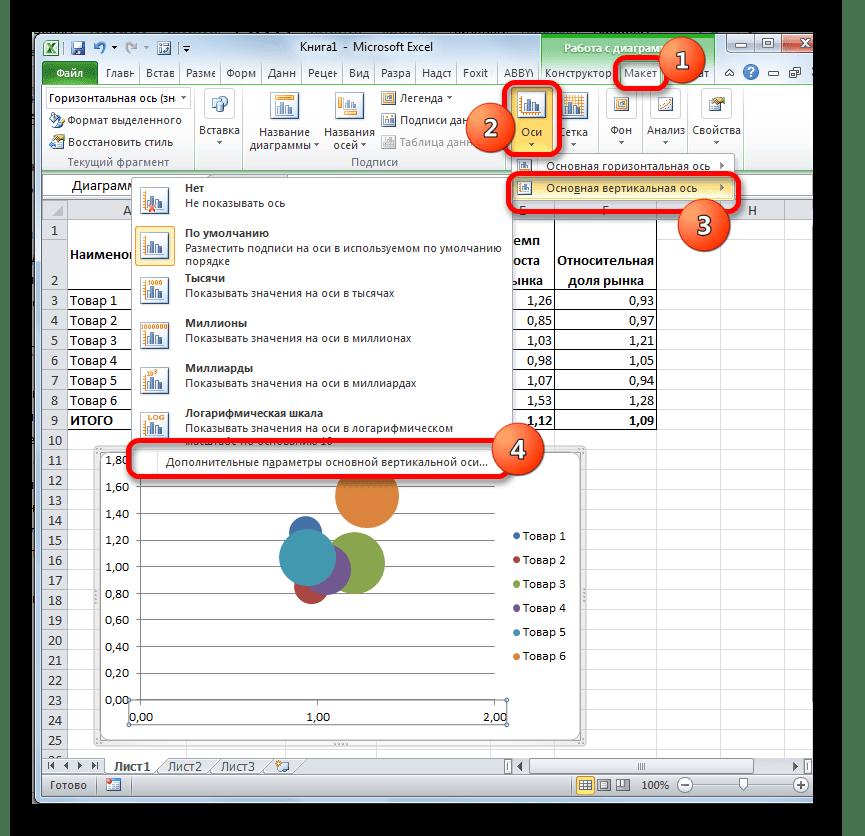 Переход к настройкам вертикальной оси в Microsoft Excel