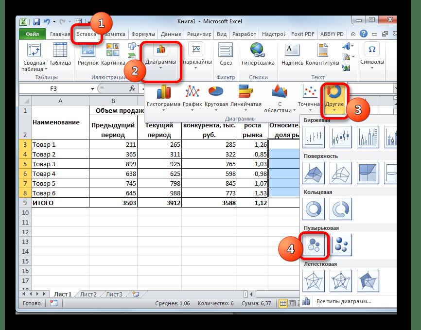 Переход к созданию пузырьковой диаграммы в Microsoft Excel