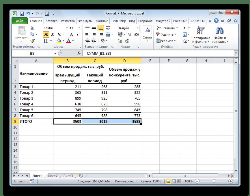 Первичные данные для построения матрицы БКГ в Microsoft Excel