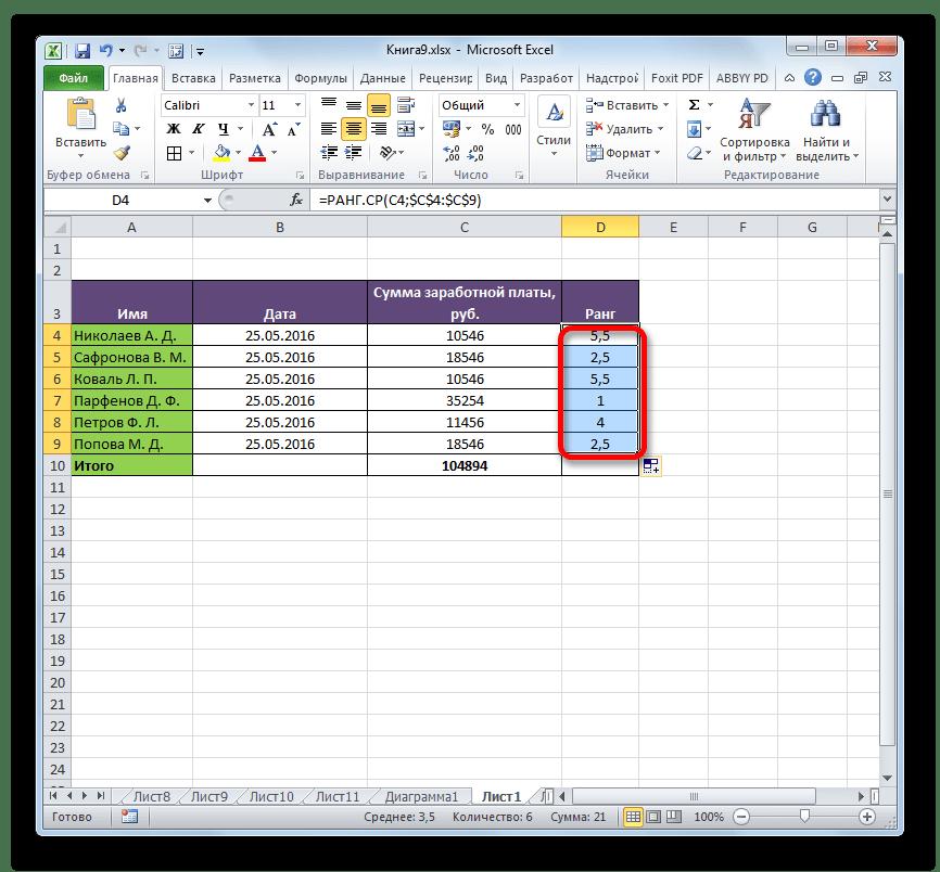 Ранжирование с помощью функции РАНГ.СР в Microsoft Excel
