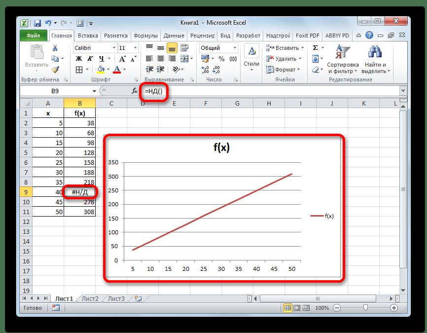 Результат обработки функцией НД в Microsoft Excel