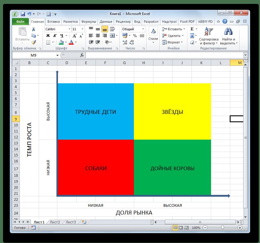 Суть матрицы БКГ в Microsoft Excel