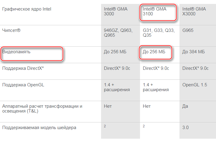 Таблица характеристик встроенного графического процессора на сайте Intel