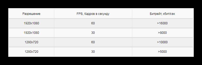 Таблица битрейта