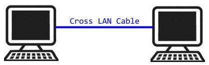 Подключение двух компьютеров через сетевой кабель