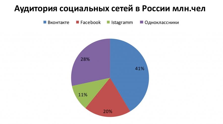 Просмотр статистики посещений социальных сетей