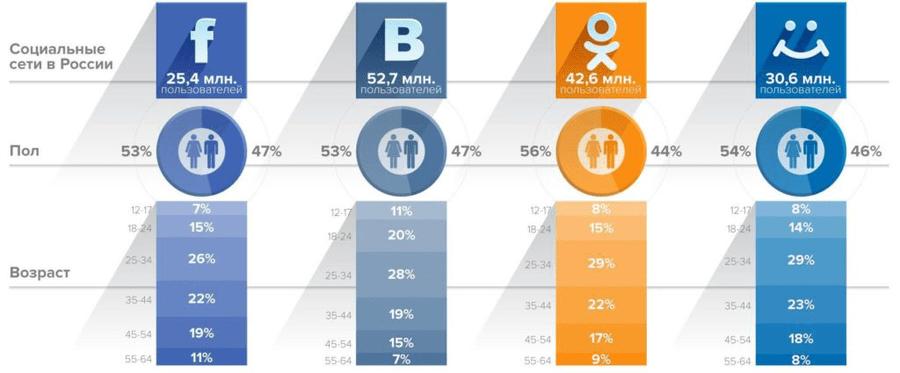 Просмотр возрастной статистики социальных сетей