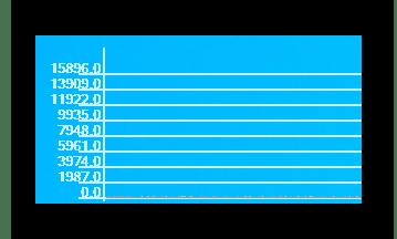 Пример графика в программе Коннект Менеджер