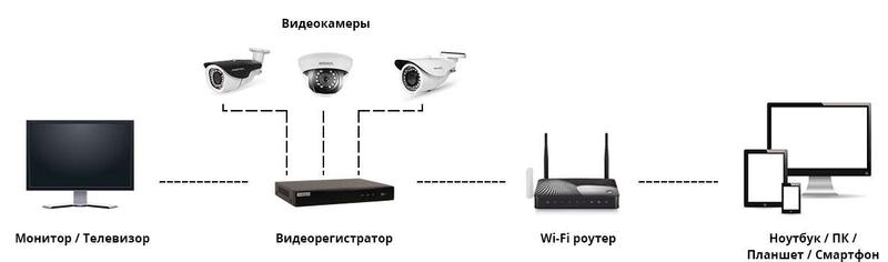 Схема подключения видеорегистратора к ПК
