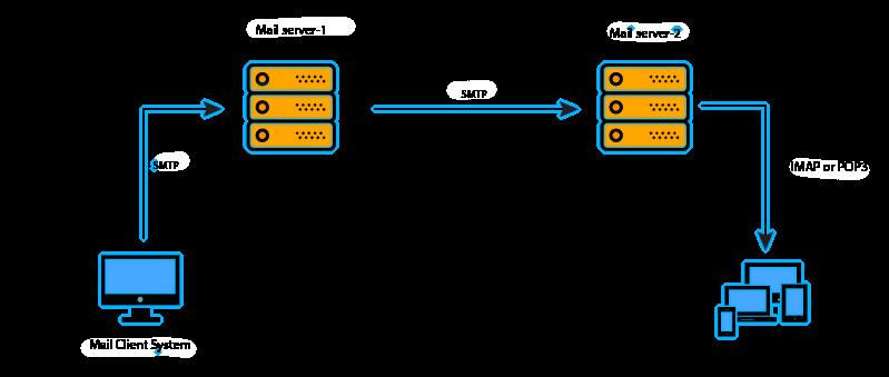 Пример работы разных протоколов электронной почты