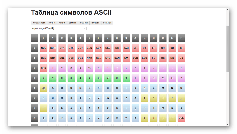 Пример таблицы символов ASCII