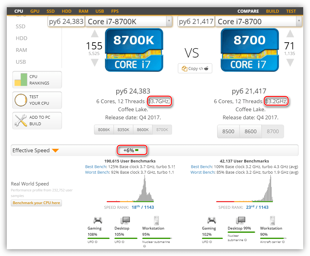 Разница в производительности процессоров с разной тактовой частотой