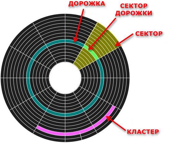 Разметка кластеров и секторов на жестком диске
