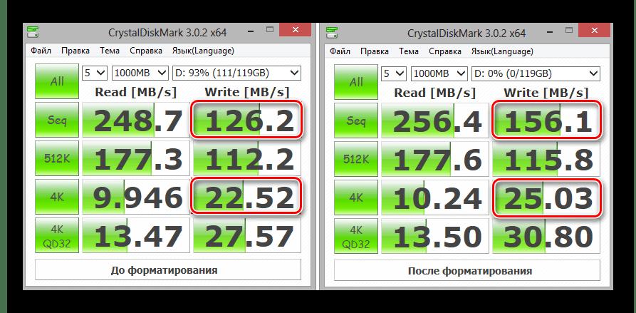 Замеры скорости записи SSD до и после форматирования