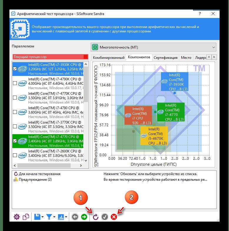 Тестирование центрального процессора в программе SiSoftware Sandra
