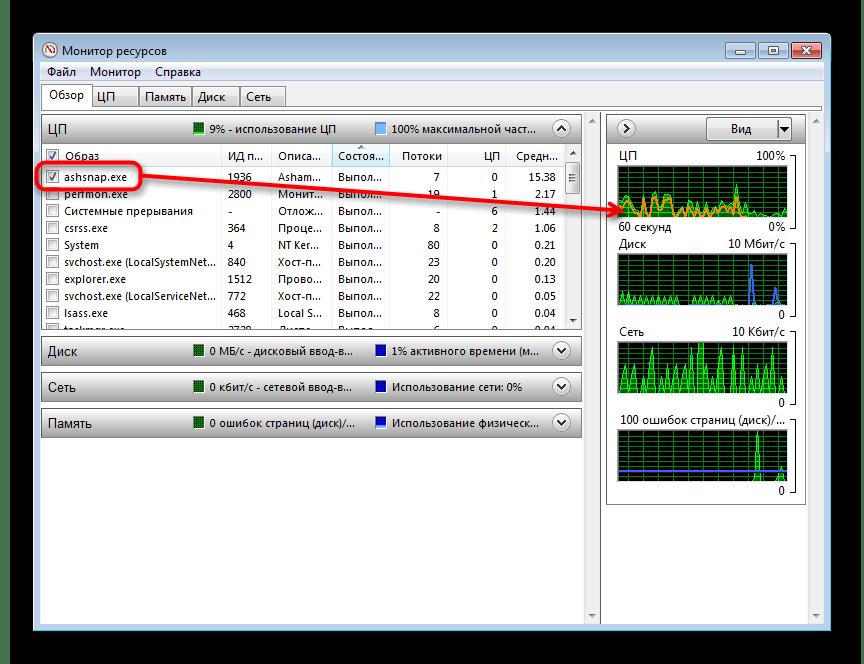 Сопоставление нагрузки в Мониторе ресурсов Windows 7