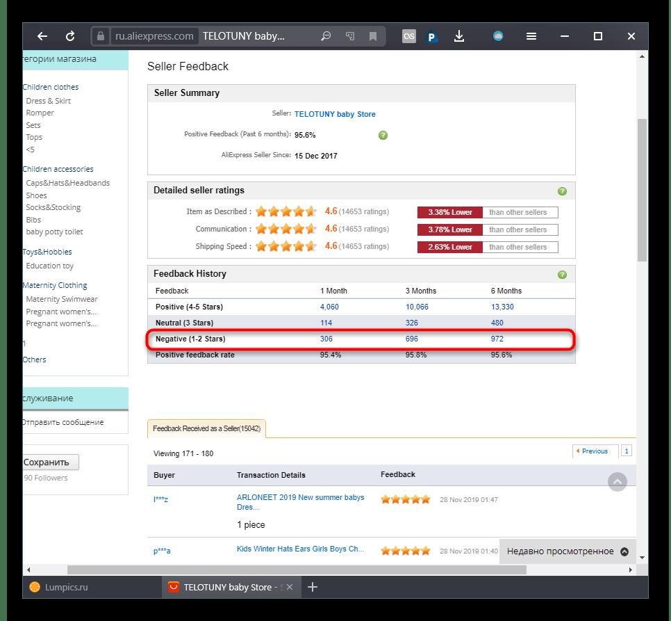 Процент негативных отзывов на магазин на сайте AliExpress