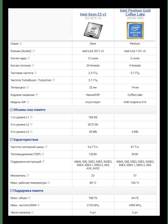 Сравнение технических характеристик серверного и десктопного процессоров