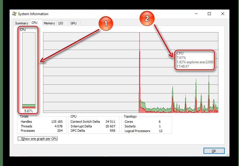 Вкладка мониторинга CPU в Process Explorer
