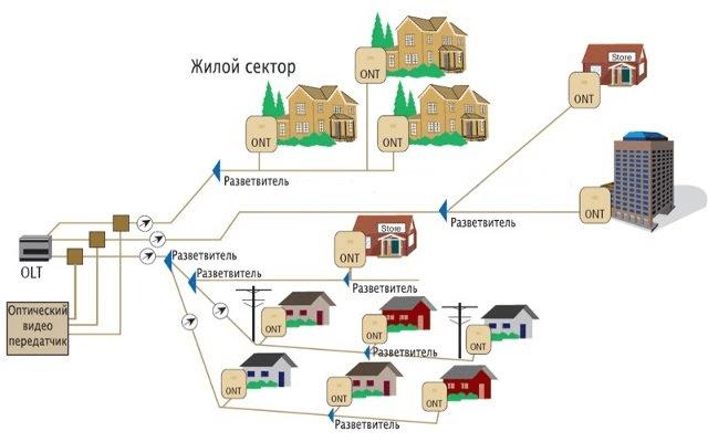 Пример функционирования моделей роутеров МГТС GPON