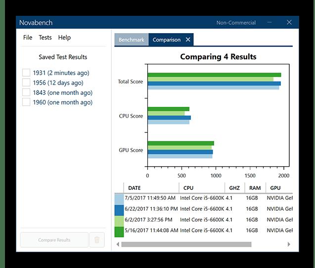 Использование программы Novabench для оценки производительности Windows 10