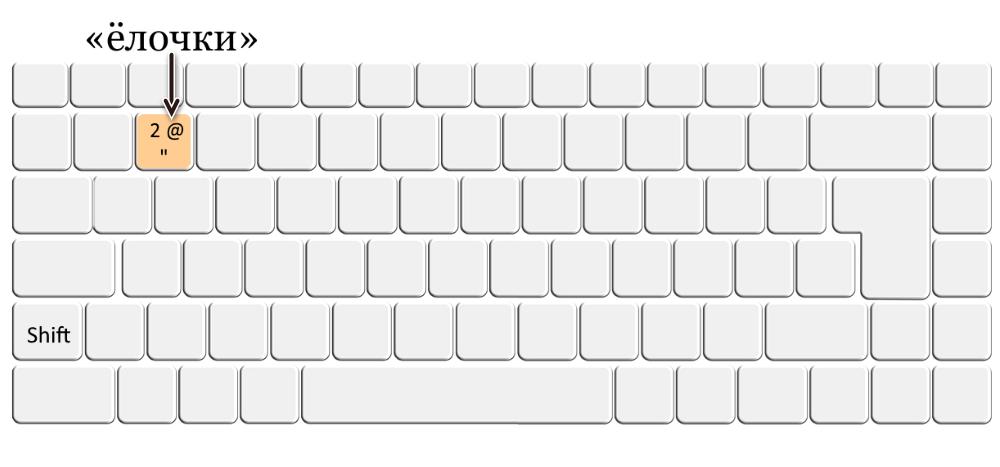 Кавычки елочки на клавиатуре для добавления в Word