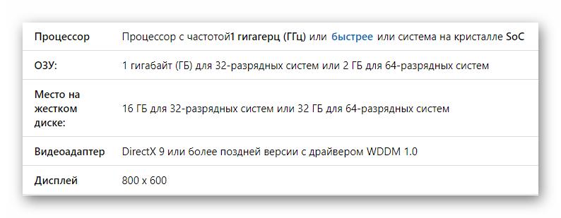 Официальные системные требования для ОС Windows 10