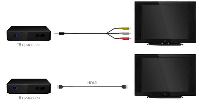 Подключение ТВ-приставки к телевизору для дальнейшей настройки IPTV через роутер