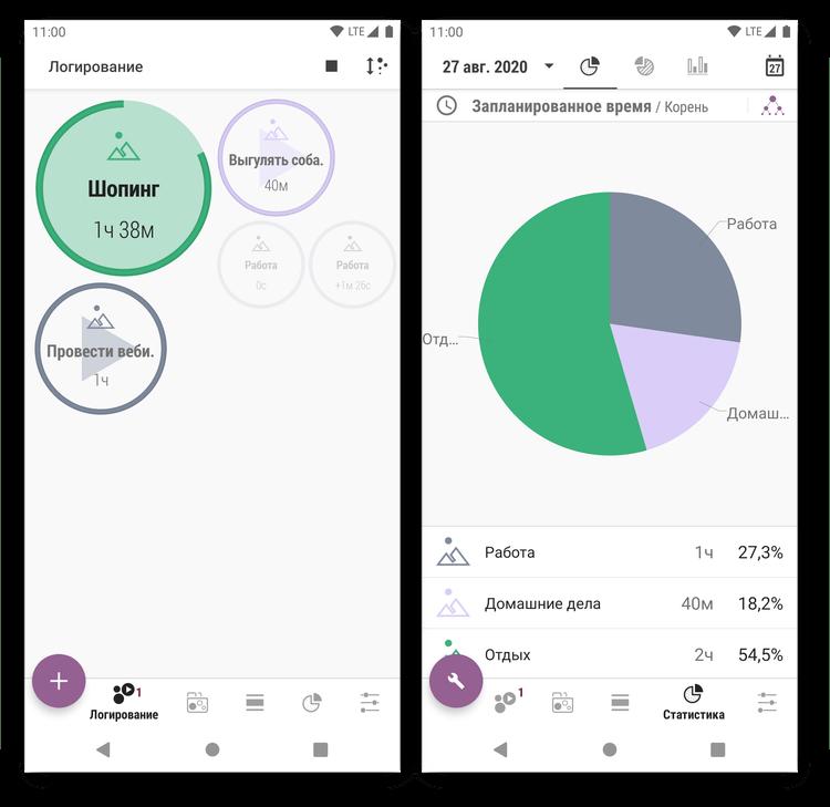 Статистика продуктивности в приложении для тайм-менеджмента Планнер времени - Трекер, Список Задач, Расписание на Android
