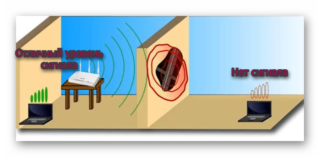 Избегание толстых стен при усилении сигнала беспроводной сети роутера Ростелеком