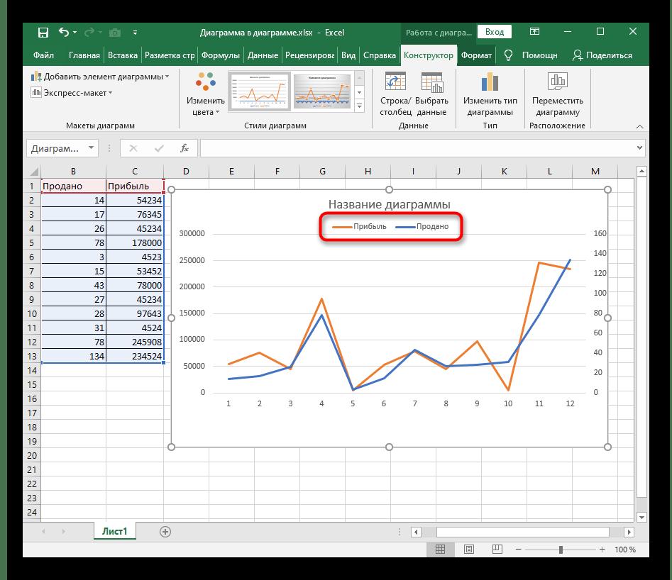 Успешное перемещение легенды при добавлении графика на график в программе Excel