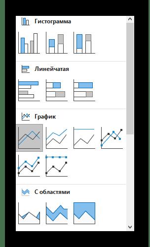 Выбор изменения для комбинированной диаграммы в Excel