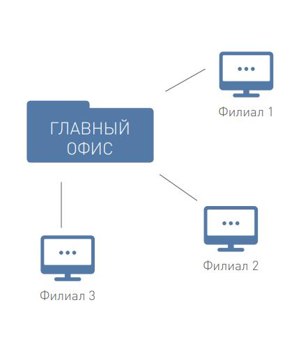 Поддержка филиальной структуры со слабыми каналами в программе O&K Print Watch