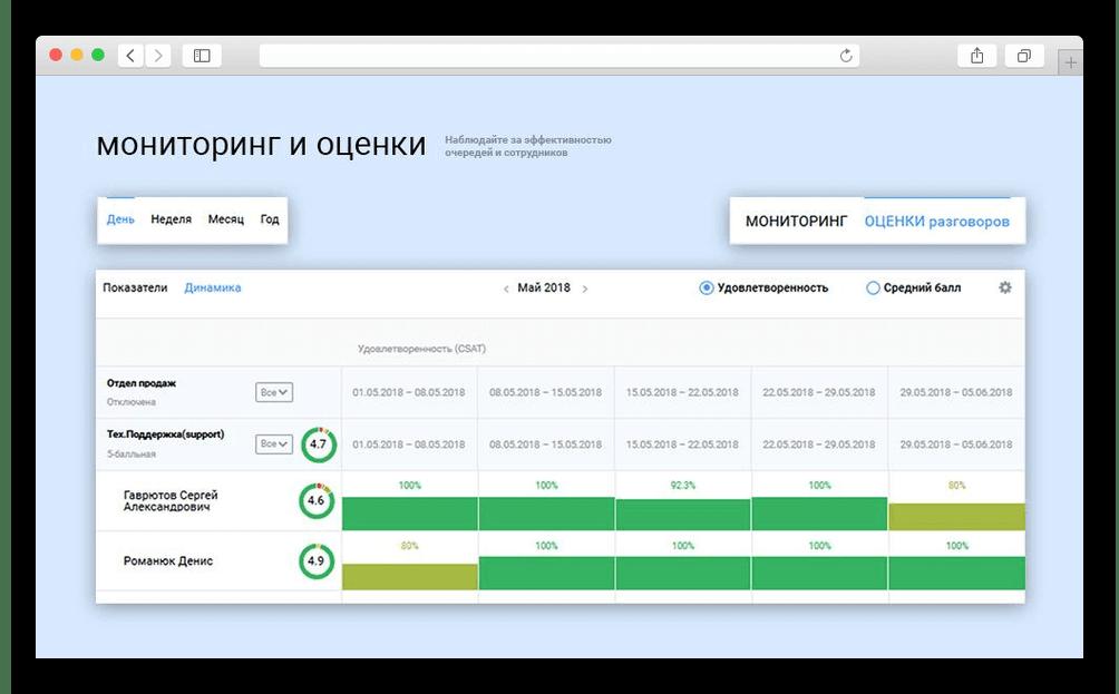 Возможность оценки качества обслуживания в Виртуальной АТС «Телфин.Офис»