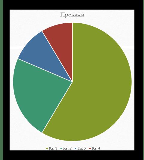 Использование встроенных функций для создания круговой диаграммы в Microsoft PowerPoint