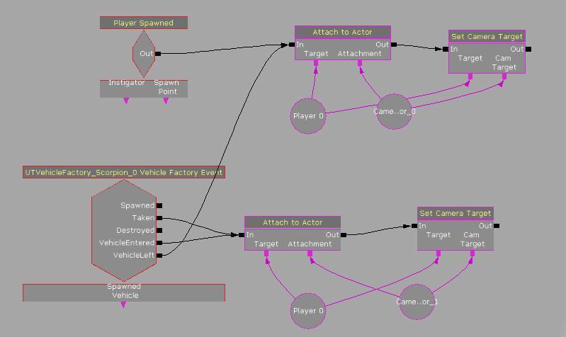 Unreal Development Kit Визуальное программирование