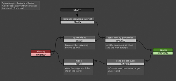 Визуальное программирование Unity3D