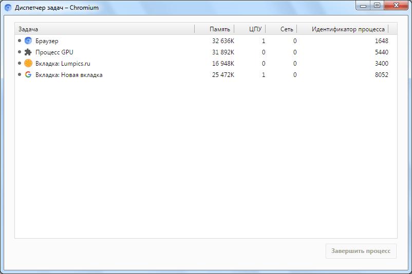 Диспетчер задач браузера Chromium