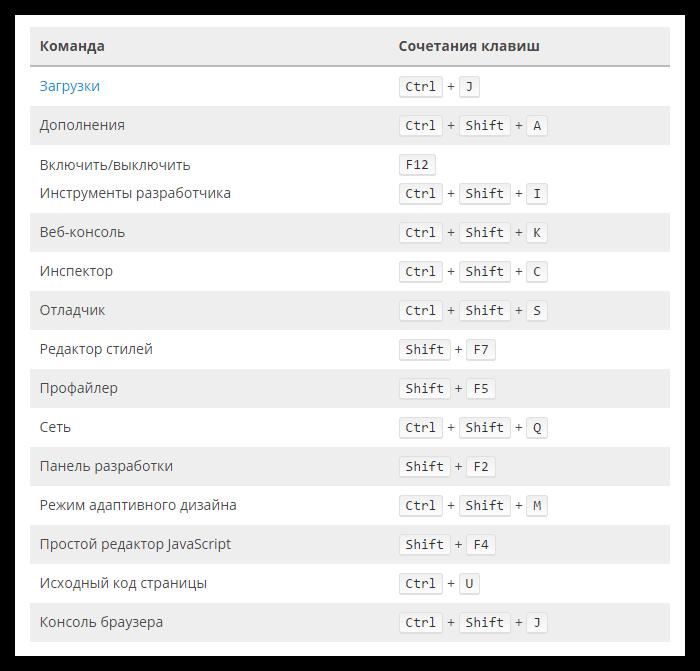 Горячие клавиши в Firefox