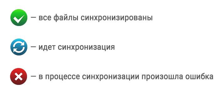 Индикация синхронизации Яндекс Диск