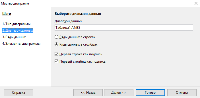 OpenOffice Wrirer. Построение диаграмм. Диапазон данных