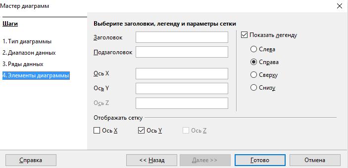 OpenOffice Wrirer. Построение диаграмм. Элементы