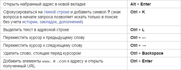 Горячие клавиши Яндекс.Браузера - адресная строка