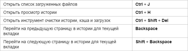 Горячие клавиши Яндекс.Браузера - история