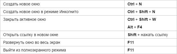 Горячие клавиши Яндекс.Браузера - окна